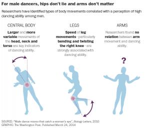 Bon danseur VS Mauvais danseur