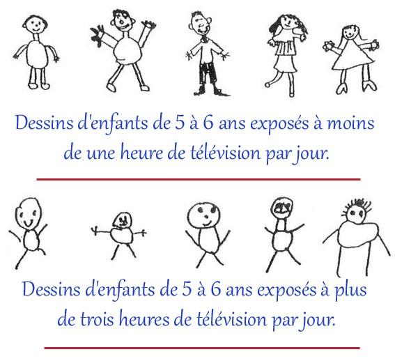 L'image qui prouve que la télévision affecte les capacités cérébrales